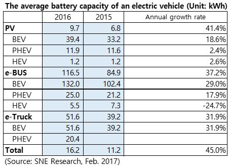 ev battery charging best practices